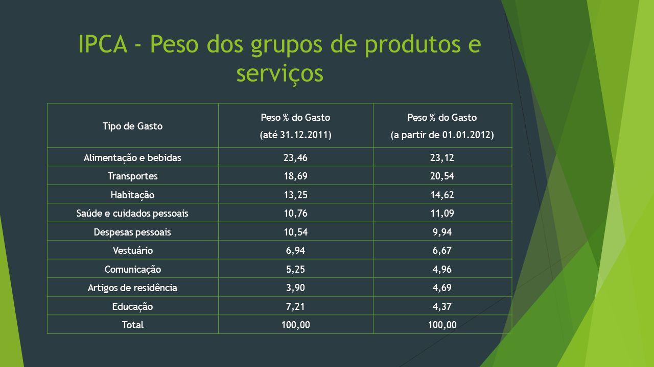 IPCA - Peso dos grupos de produtos e serviços Tipo de Gasto Peso % do Gasto (até 31.12.2011) Peso % do Gasto (a partir de 01.01.2012) Alimentação e be