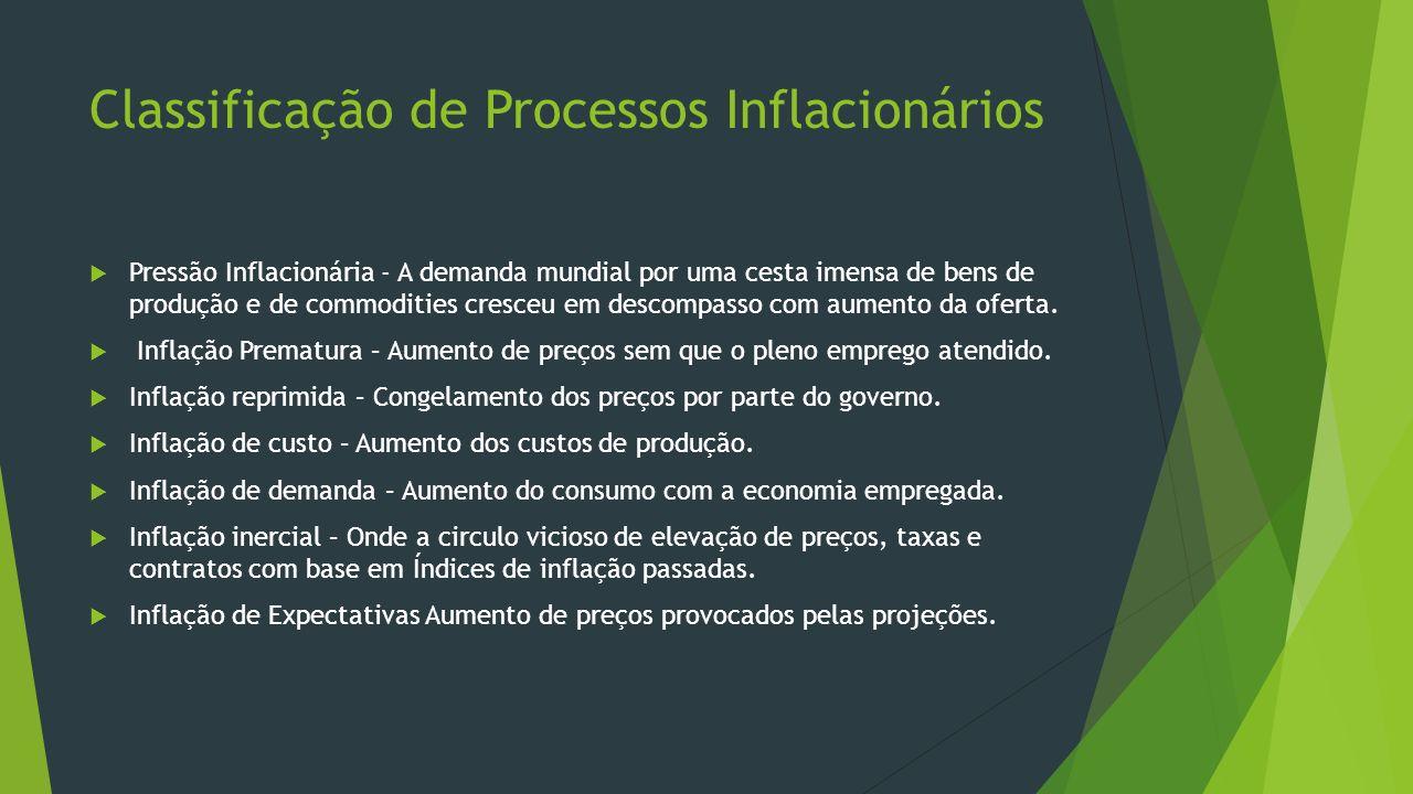 Classificação de Processos Inflacionários Pressão Inflacionária - A demanda mundial por uma cesta imensa de bens de produção e de commodities cresceu