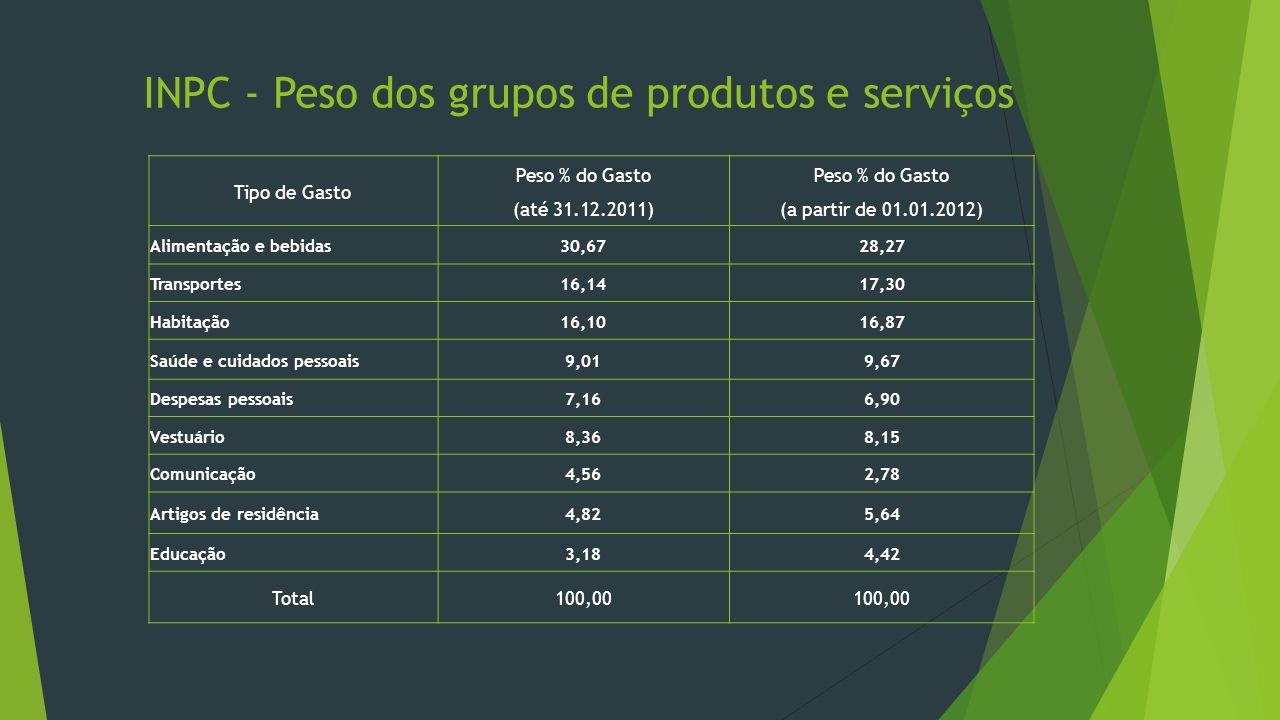 INPC - Peso dos grupos de produtos e serviços Tipo de Gasto Peso % do Gasto (até 31.12.2011) Peso % do Gasto (a partir de 01.01.2012) Alimentação e be