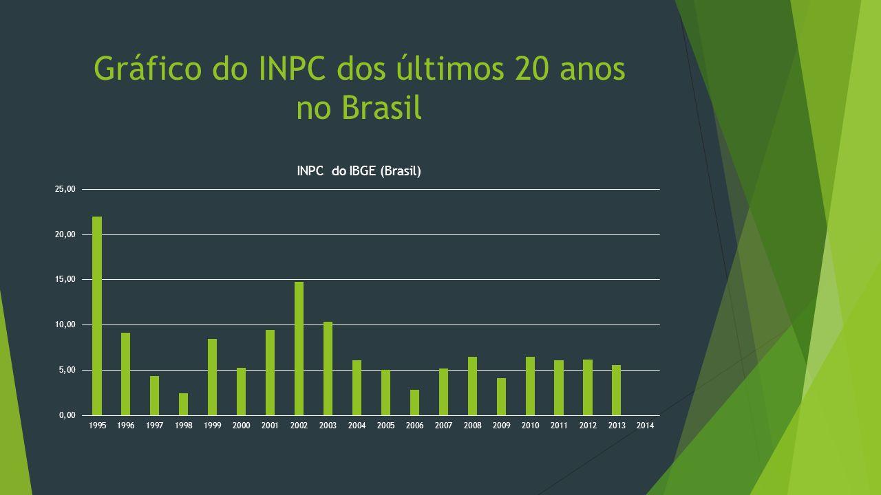 Gráfico do INPC dos últimos 20 anos no Brasil