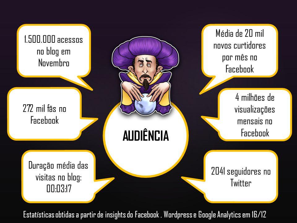 AUDIÊNCIA 1.500.000 acessos no blog em Novembro Média de 20 mil novos curtidores por mês no Facebook Duração média das visitas no blog: 00:03:17 2041