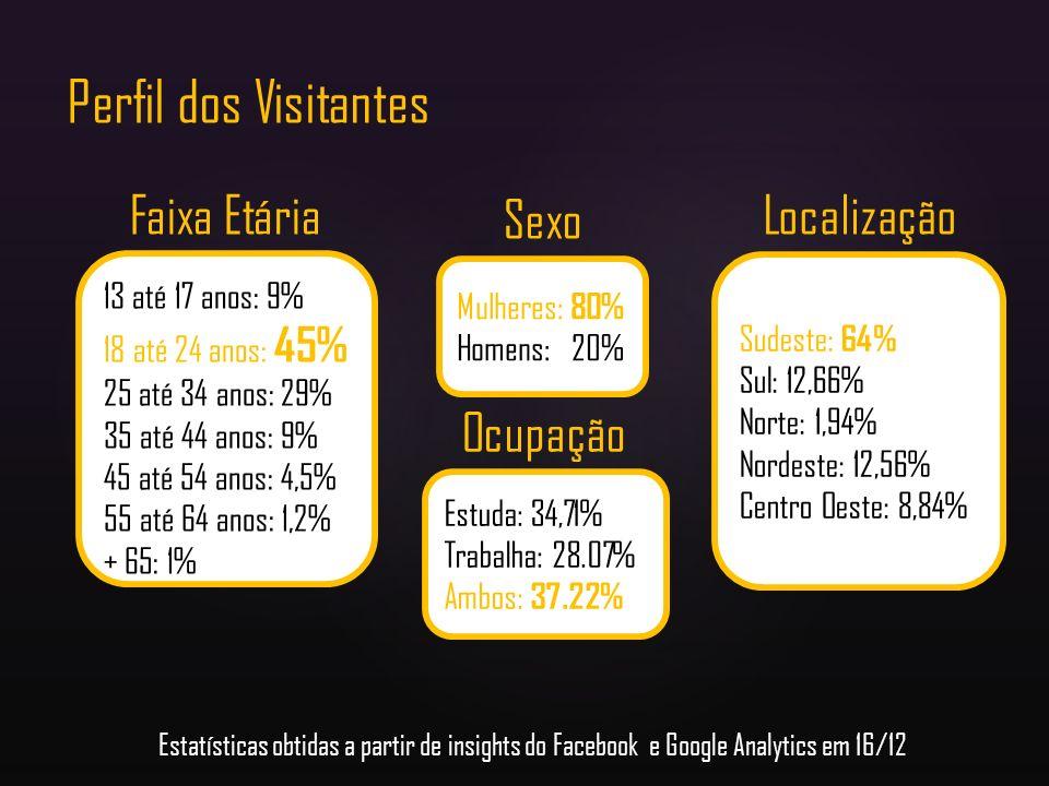 Perfil dos Visitantes 13 até 17 anos: 9% 18 até 24 anos: 45% 25 até 34 anos: 29% 35 até 44 anos: 9% 45 até 54 anos: 4,5% 55 até 64 anos: 1,2% + 65: 1%