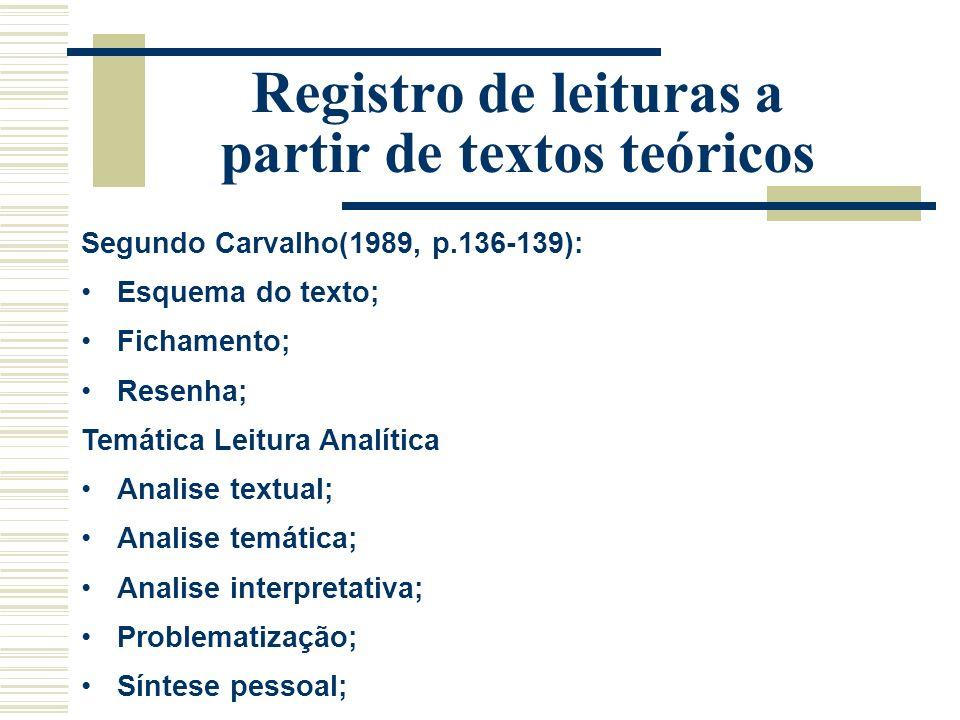 Registro de leituras a partir de textos teóricos Segundo Carvalho(1989, p.136-139): Esquema do texto; Fichamento; Resenha; Temática Leitura Analítica