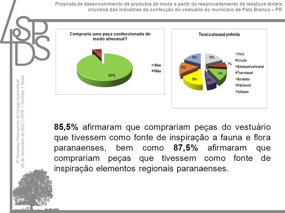 85,5% afirmaram que comprariam peças do vestuário que tivessem como fonte de inspiração a fauna e flora paranaenses, bem como 87,5% afirmaram que comprariam peças que tivessem como fonte de inspiração elementos regionais paranaenses.