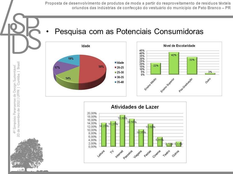 Pesquisa com as Potenciais Consumidoras Proposta de desenvolvimento de produtos de moda a partir do reaproveitamento de resíduos têxteis oriundos das indústrias de confecção do vestuário do município de Pato Branco – PR