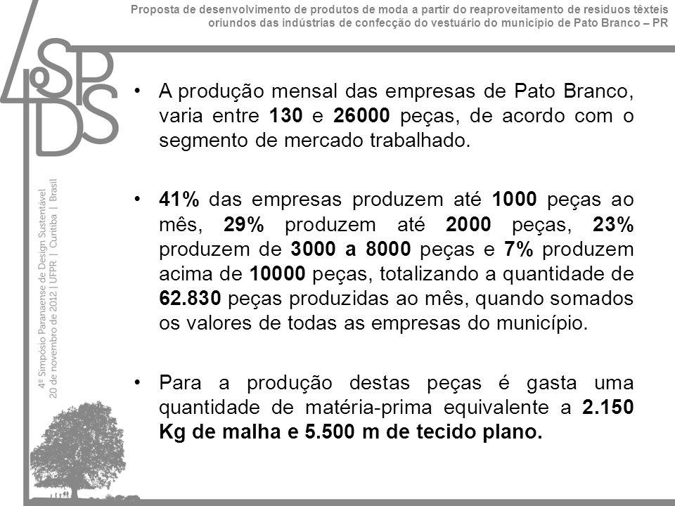 Este consumo gera aproximadamente 1425 kg de resíduos têxteis ao mês.