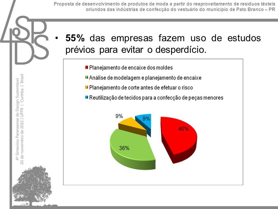 72% das confecções fazem doações dos resíduos para entidades como APAE, Clube de Mães, projetos da Prefeitura Municipal e particulares; 8% das empresas trabalham com reaproveitamento dos resíduos para elaboração de novas peças; 4% destinam os resíduos para a venda e 4% utilizam serviços de coleta de resíduos especializada.