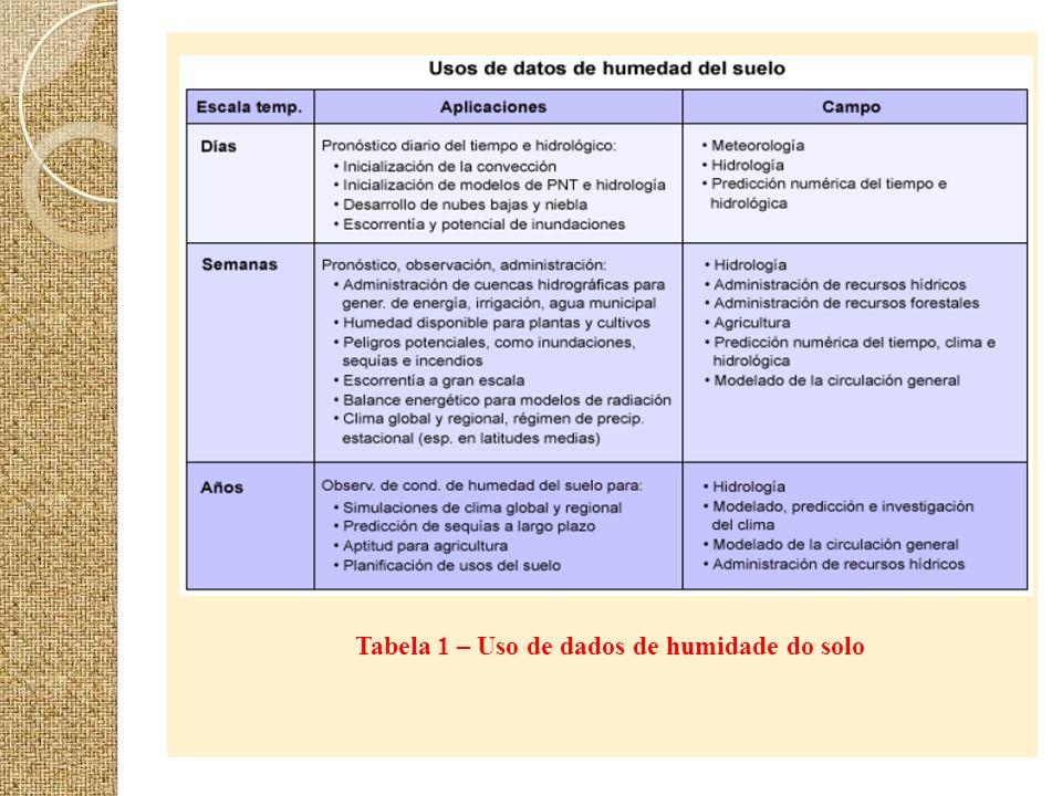 Tabela 1 – Uso de dados de humidade do solo