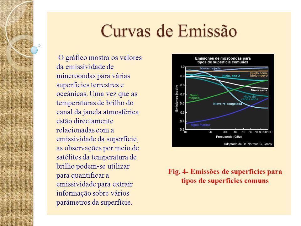Curvas de Emissão Fig. 4- Emissões de superfícies para tipos de superfícies comuns O gráfico mostra os valores da emissividade de mincroondas para vár