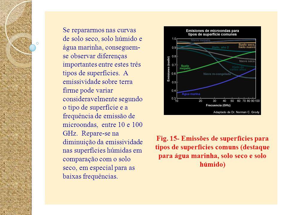 Fig. 15- Emissões de superfícies para tipos de superfícies comuns (destaque para água marinha, solo seco e solo húmido) Se repararmos nas curvas de so