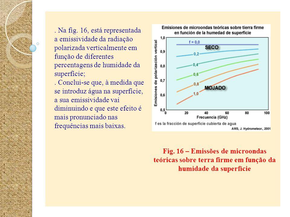 Fig. 16 – Emissões de microondas teóricas sobre terra firme em função da humidade da superfície. Na fig. 16, está representada a emissividade da radia