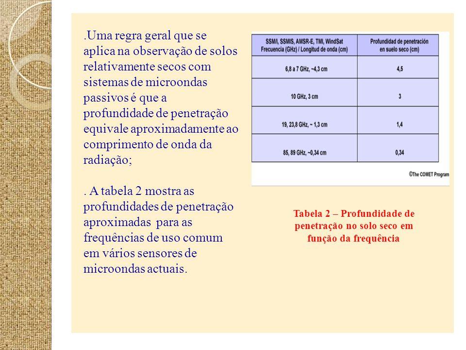 Tabela 2 – Profundidade de penetração no solo seco em função da frequência.Uma regra geral que se aplica na observação de solos relativamente secos co