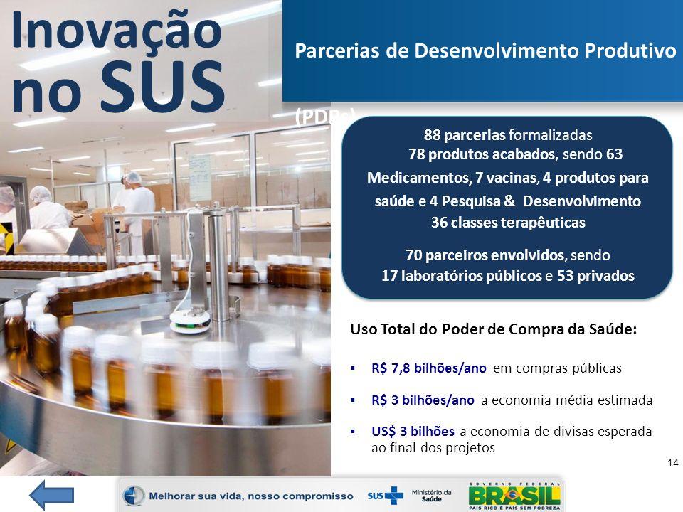 15 Brasil Maior, Inova Saúde e Política Nacional de Saúde Financiamento estimado BNDES, FINEP e MS 2013-2017: Inova Saúde Equipamentos Médicos: R$ 600 milhões Biotecnologia e Fármacos: R$ 1,3 bilhão Profarma 3 Todos os segmentos do Complexo da Saúde: R$ 5 bilhões Parcerias de Desenvolvimento Produtivo via Instituições Públicas: Biológicos para o Câncer e Vacina HPV: R$ 1,3 bilhão (MS) Acordos MCTI/FINEP, MDIC/BNDES e MS (2013-2017) Total: R$ 8,2 bilhões Total Com Contrapartida Privada: R$ 13 bilhões