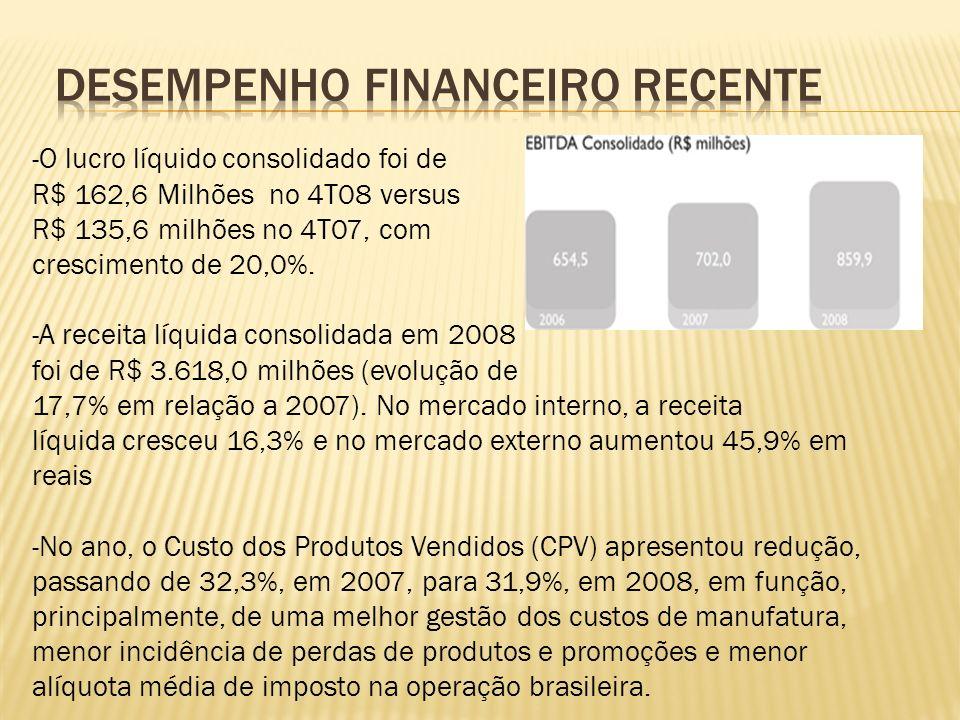 -O lucro líquido consolidado foi de R$ 162,6 Milhões no 4T08 versus R$ 135,6 milhões no 4T07, com crescimento de 20,0%.