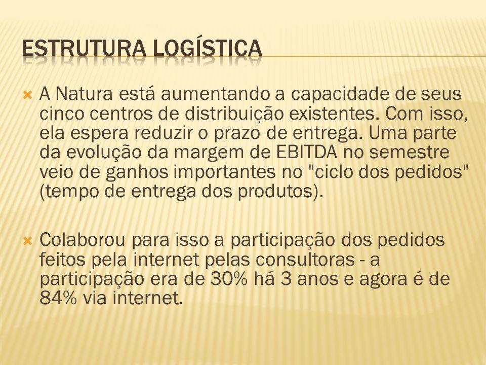 A Natura está aumentando a capacidade de seus cinco centros de distribuição existentes.