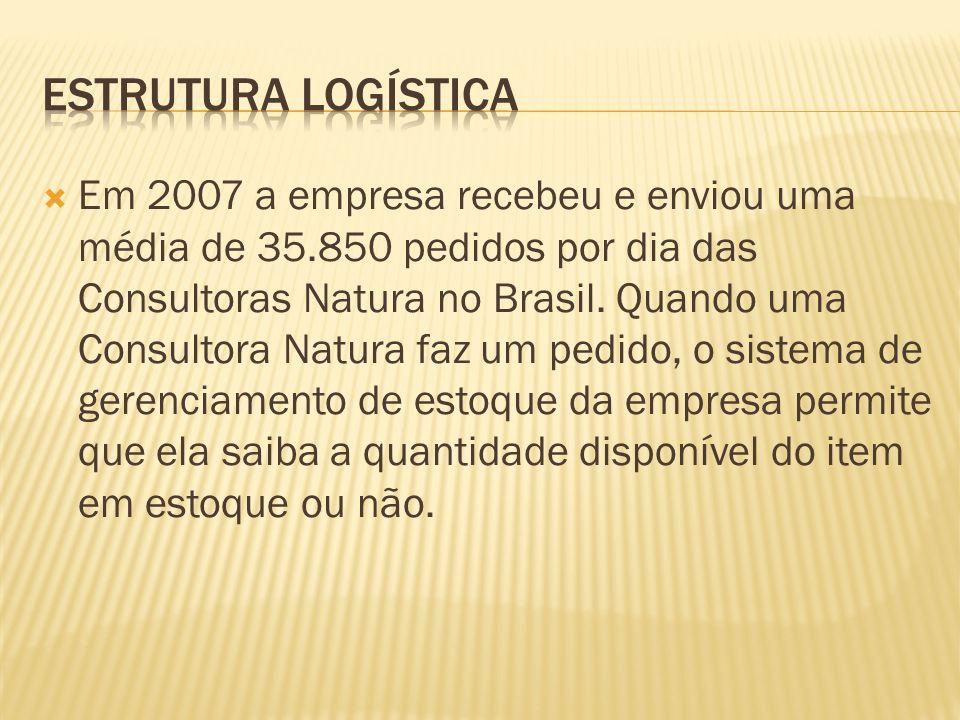 Em 2007 a empresa recebeu e enviou uma média de 35.850 pedidos por dia das Consultoras Natura no Brasil.