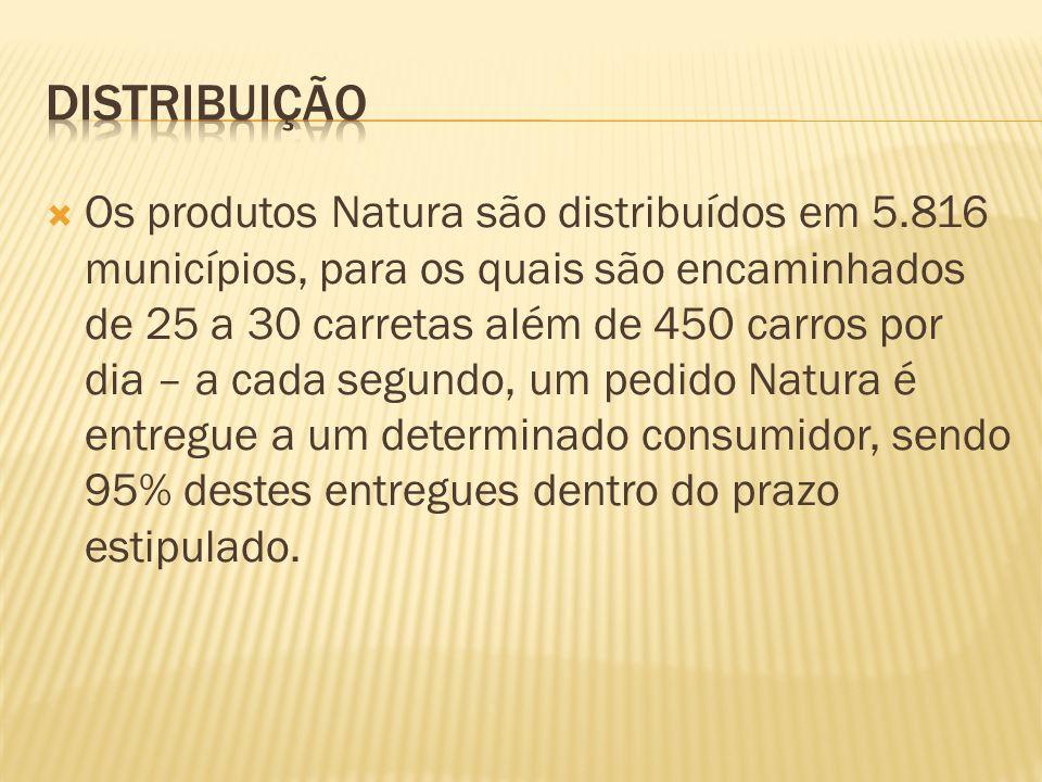 Os produtos Natura são distribuídos em 5.816 municípios, para os quais são encaminhados de 25 a 30 carretas além de 450 carros por dia – a cada segundo, um pedido Natura é entregue a um determinado consumidor, sendo 95% destes entregues dentro do prazo estipulado.