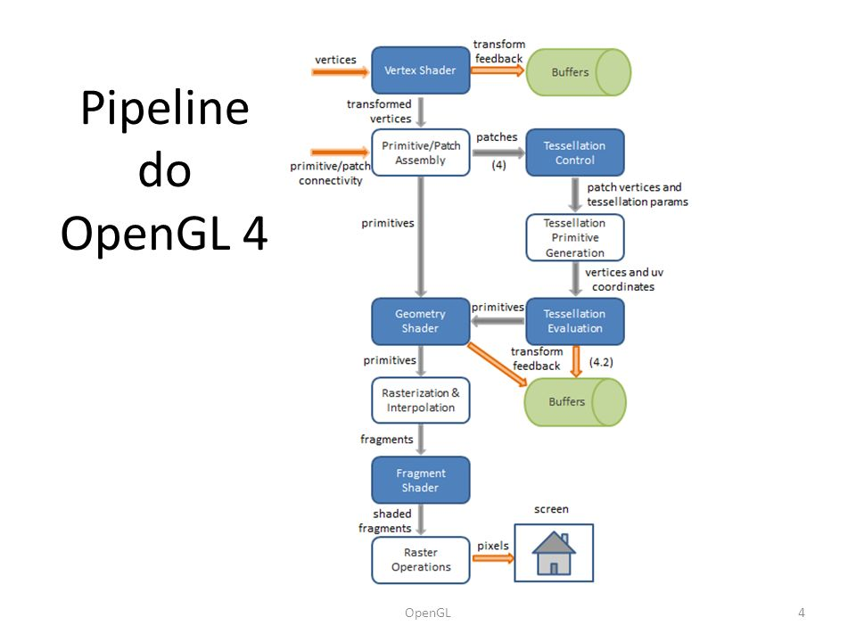 Pipeline do OpenGL 4 OpenGL4