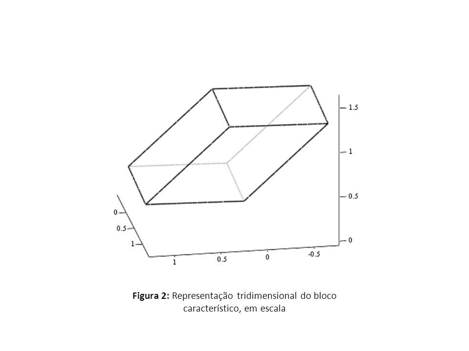 Figura 2: Representação tridimensional do bloco característico, em escala