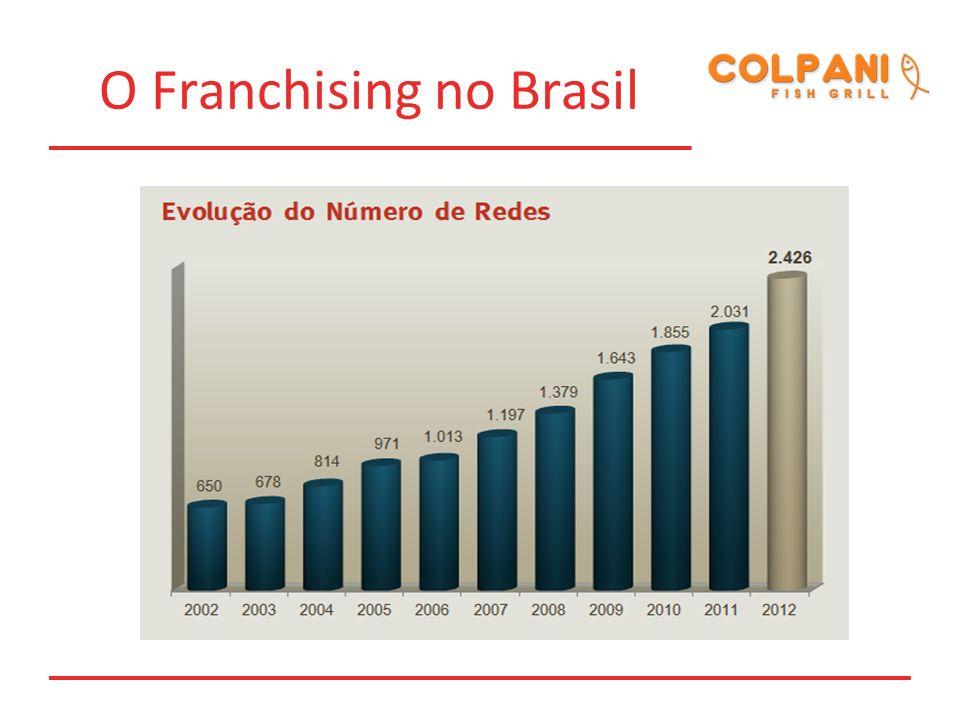 Histórico da Franquia Em 2010 a COLPANI FISH GRILL, implantou 02 fast foods próprios, que atualmente se destacam pelo sucesso deste projeto pioneiro e inovador.