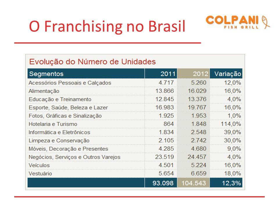 Evolução do Franchising no Brasil - Resumo O faturamento do Setor de Franchising, no segmento específico de alimentação, foi de R$.8.971 bilhões no ano de 2.008, e R$.20.576 bilhões em 2.012, representando assim, um crescimento de 129,5% em 04 anos.