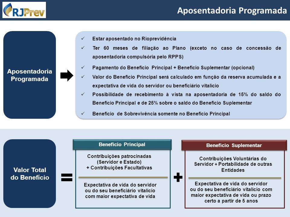 Aposentadoria Programada Estar aposentado no Rioprevidência Ter 60 meses de filiação ao Plano (exceto no caso de concessão de aposentadoria compulsóri