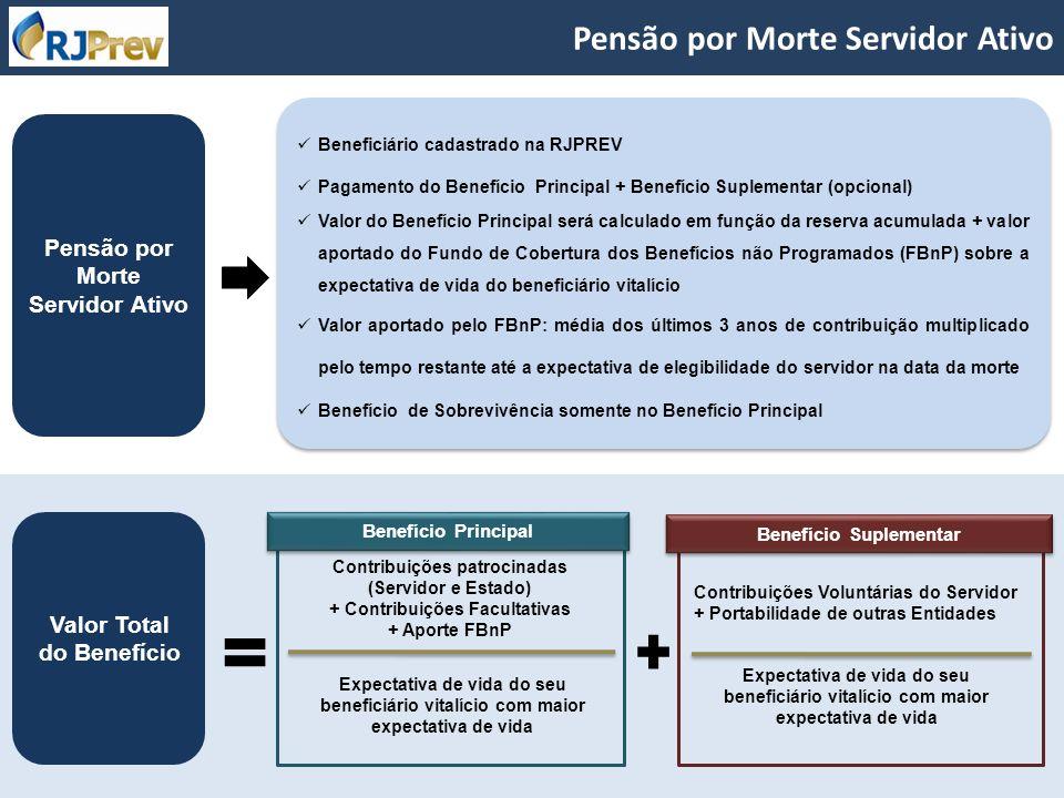 Pensão por Morte Servidor Ativo Beneficiário cadastrado na RJPREV Pagamento do Benefício Principal + Benefício Suplementar (opcional) Valor do Benefíc