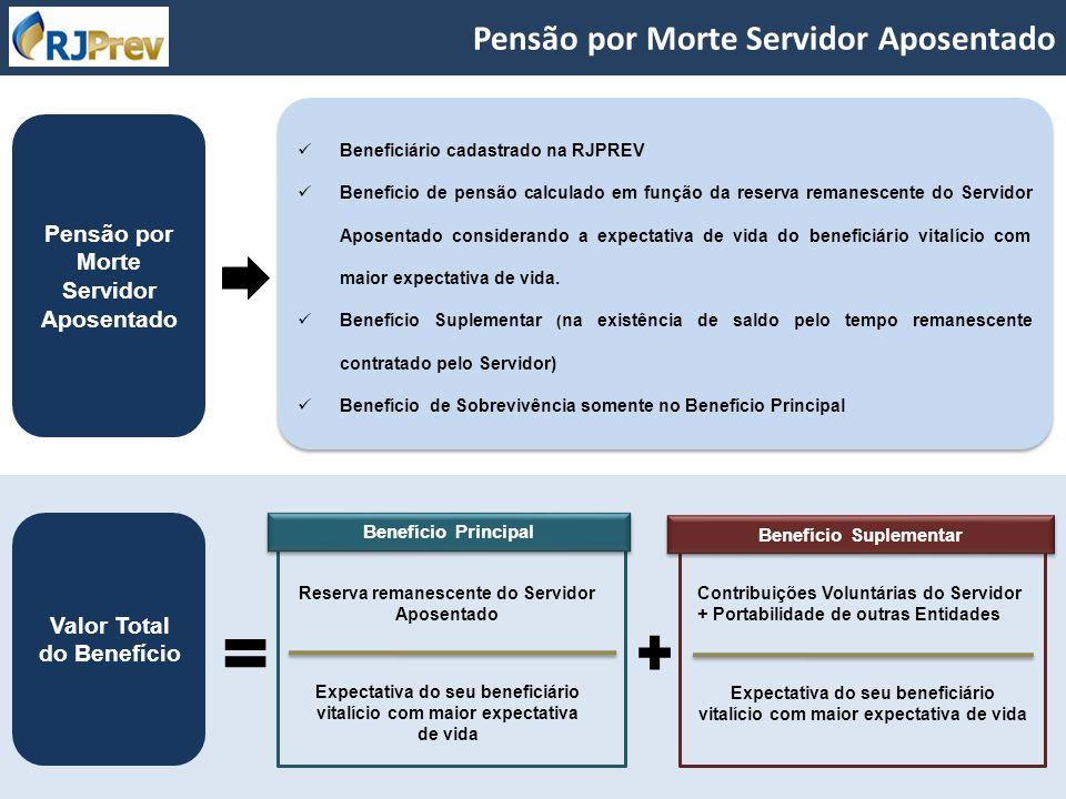 Pensão por Morte Servidor Aposentado Beneficiário cadastrado na RJPREV Benefício de pensão calculado em função da reserva remanescente do Servidor Apo