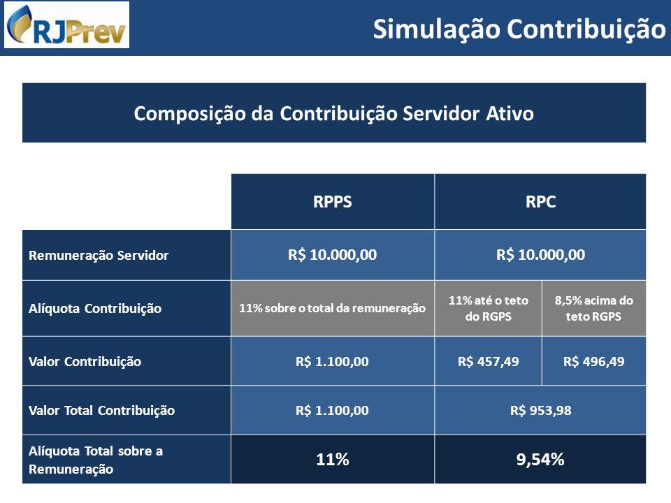 Composição da Contribuição Servidor Ativo RPPSRPC Remuneração Servidor R$ 10.000,00 Alíquota Contribuição 11% sobre o total da remuneração 11% até o t