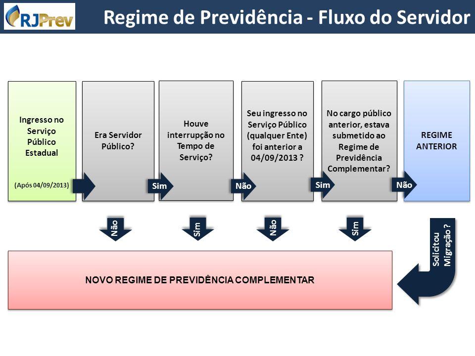 NOVO REGIME DE PREVIDÊNCIA COMPLEMENTAR Ingresso no Serviço Público Estadual (Após 04/09/2013) Ingresso no Serviço Público Estadual (Após 04/09/2013)