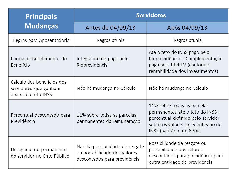 Principais Mudanças Servidores Antes de 04/09/13Após 04/09/13 Regras para AposentadoriaRegras atuais Forma de Recebimento do Benefício Integralmente p