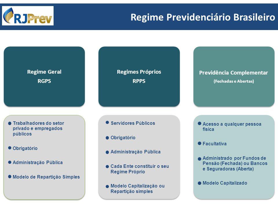 Regime Geral RGPS Trabalhadores do setor privado e empregados públicos Obrigatório Administração Pública Modelo de Repartição Simples Regimes Próprios