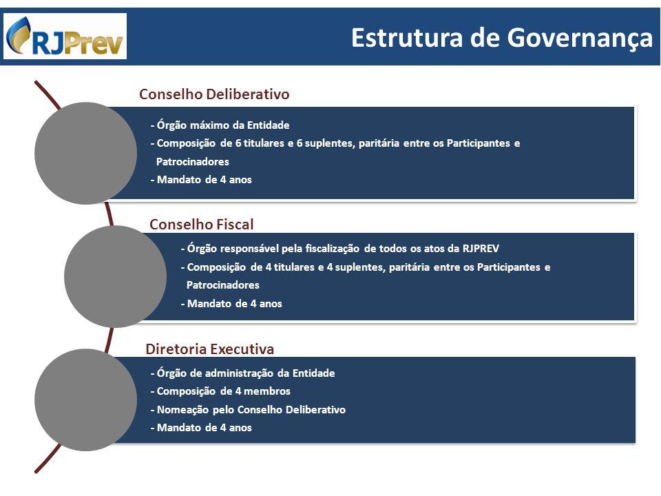 Estrutura de Governança - Órgão máximo da Entidade - Composição de 6 titulares e 6 suplentes, paritária entre os Participantes e Patrocinadores - Mand