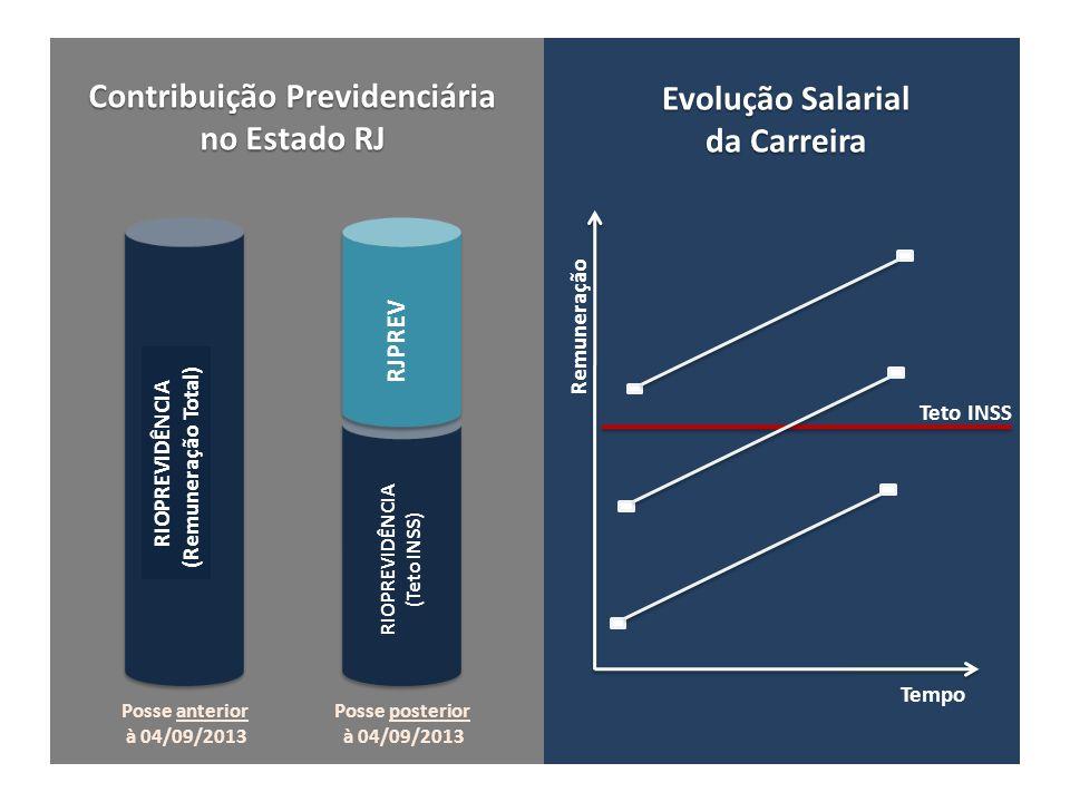 Teto INSS RIOPREVIDÊNCIA (Remuneração Total) RIOPREVIDÊNCIA (Teto INSS) RJPREV Contribuição Previdenciária no Estado RJ Evolução Salarial da Carreira