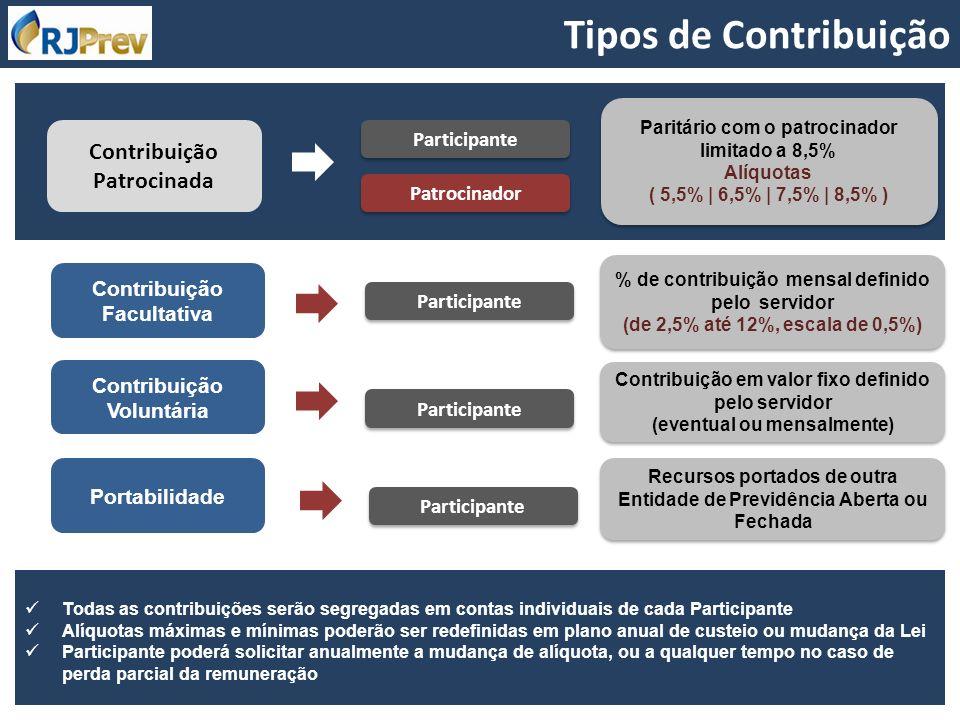 Contribuição Patrocinada Participante Patrocinador Paritário com o patrocinador limitado a 8,5% Alíquotas ( 5,5% | 6,5% | 7,5% | 8,5% ) Paritário com