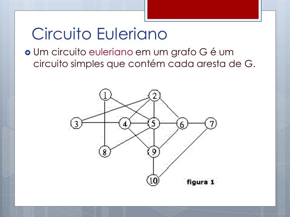 Teorema (Euler 1736) Um multigrafo conectado G possui um circuito euleriano se e somente se o grau de cada vértice de G é par.
