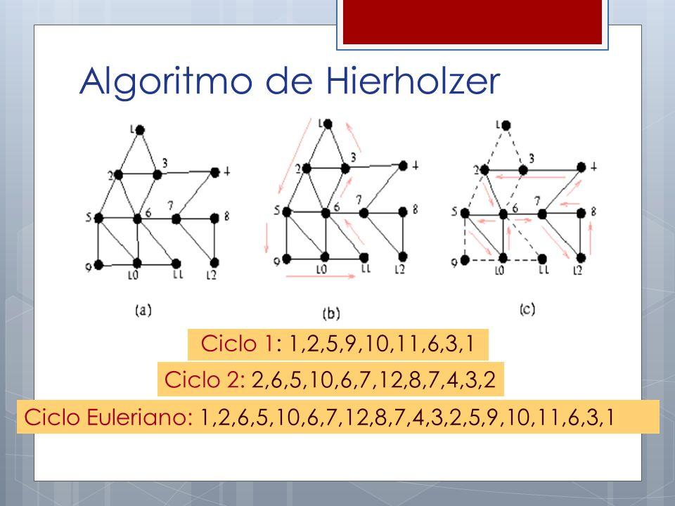 Ciclo 1: 1,2,5,9,10,11,6,3,1 Ciclo 2: 2,6,5,10,6,7,12,8,7,4,3,2 Ciclo Euleriano: 1,2,6,5,10,6,7,12,8,7,4,3,2,5,9,10,11,6,3,1 Algoritmo de Hierholzer