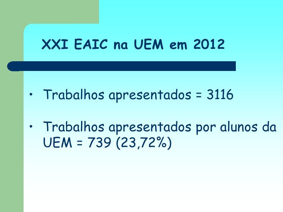 XXI EAIC na UEM em 2012 Trabalhos apresentados = 3116 Trabalhos apresentados por alunos da UEM = 739 (23,72%)