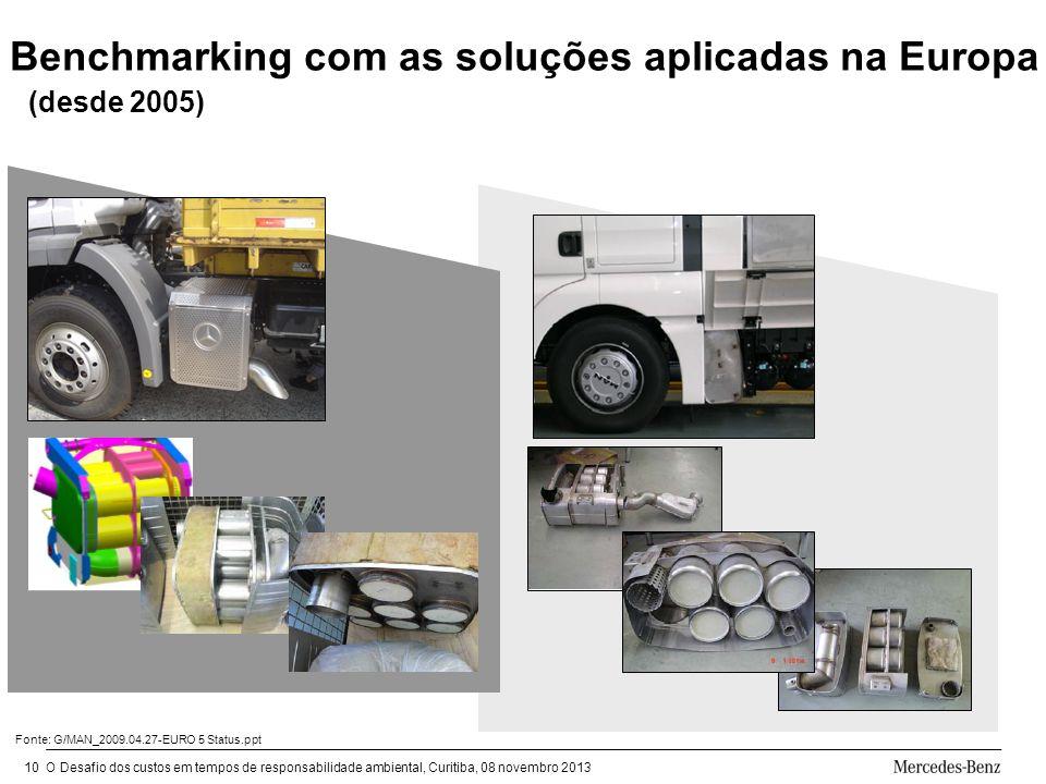 O Desafio dos custos em tempos de responsabilidade ambiental, Curitiba, 08 novembro 201310 Benchmarking com as soluções aplicadas na Europa Fonte: G/MAN_2009.04.27-EURO 5 Status.ppt (desde 2005)
