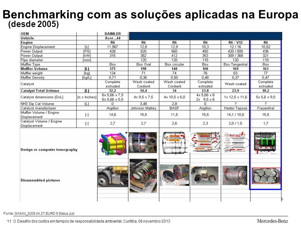 O Desafio dos custos em tempos de responsabilidade ambiental, Curitiba, 08 novembro 201311 Benchmarking com as soluções aplicadas na Europa Fonte: G/MAN_2009.04.27-EURO 5 Status.ppt (desde 2005)