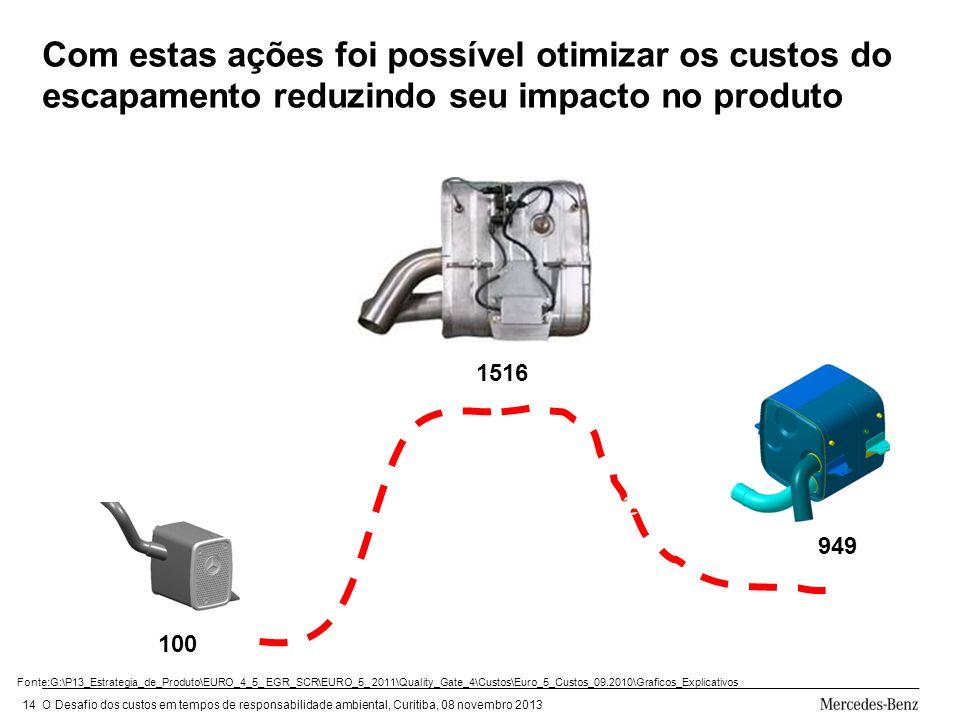O Desafio dos custos em tempos de responsabilidade ambiental, Curitiba, 08 novembro 201314 Com estas ações foi possível otimizar os custos do escapamento reduzindo seu impacto no produto 100 1516 949 Fonte:G:\P13_Estrategia_de_Produto\EURO_4_5_ EGR_SCR\EURO_5_ 2011\Quality_Gate_4\Custos\Euro_5_Custos_09.2010\Graficos_Explicativos