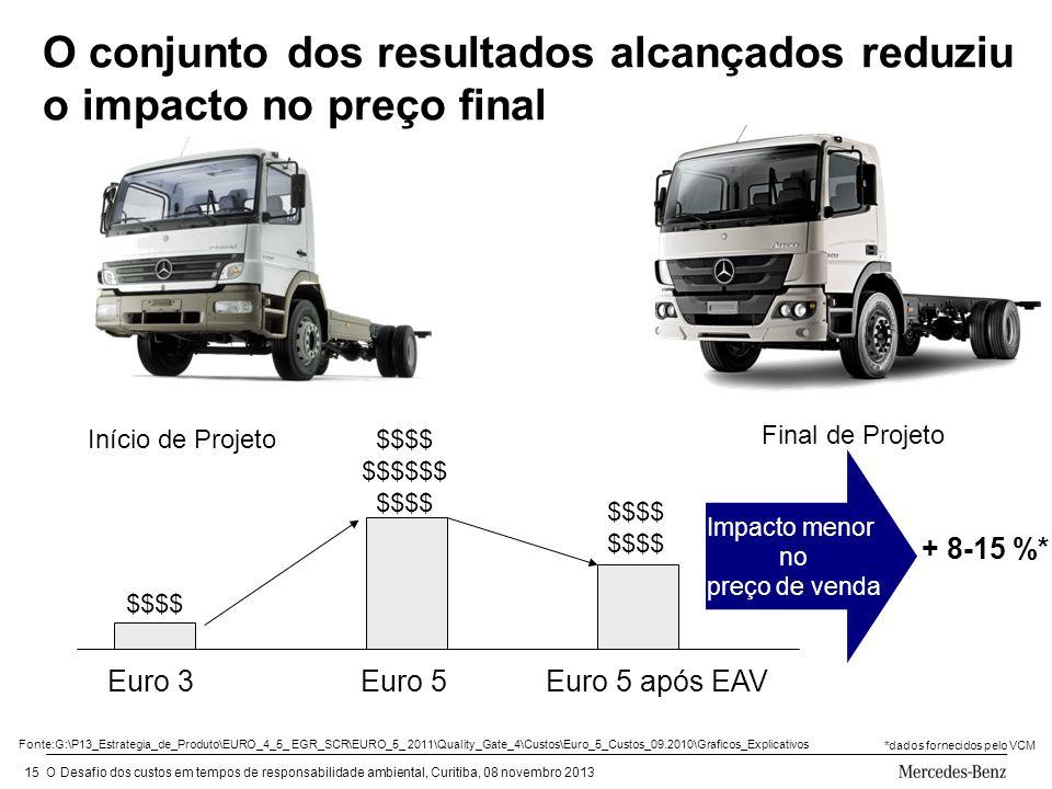 O Desafio dos custos em tempos de responsabilidade ambiental, Curitiba, 08 novembro 201315 O conjunto dos resultados alcançados reduziu o impacto no preço final Impacto menor no preço de venda + 8-15 %* Euro 3 Início de Projeto Euro 5Euro 5 após EAV Final de Projeto Fonte:G:\P13_Estrategia_de_Produto\EURO_4_5_ EGR_SCR\EURO_5_ 2011\Quality_Gate_4\Custos\Euro_5_Custos_09.2010\Graficos_Explicativos *dados fornecidos pelo VCM $$$$ $$$$ $$$$$$ $$$$ $$$$ $$$$