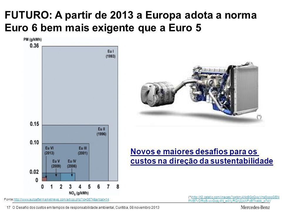 O Desafio dos custos em tempos de responsabilidade ambiental, Curitiba, 08 novembro 201317 FUTURO: A partir de 2013 a Europa adota a norma Euro 6 bem mais exigente que a Euro 5 Fonte:http://www.autoaftermarketnews.com/artigo.php?id=3674&artcat=14http://www.autoaftermarketnews.com/artigo.php?id=3674&artcat=14 (*)http://t2.gstatic.com/images?q=tbn:ANd9GcQwyVnsSqoqGENhttp://t2.gstatic.com/images?q=tbn:ANd9GcQwyVnsSqoqGEN PMB7vDRqB-wvGxsy4N_e4XyRQXj0jxWFdBTkebb_p7AY Novos e maiores desafios para os custos na direção da sustentabilidade (*)