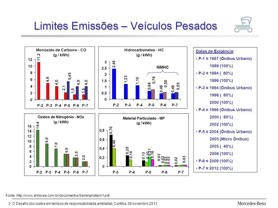 O Desafio dos custos em tempos de responsabilidade ambiental, Curitiba, 08 novembro 20133 Fonte :http://www.anfavea.com.br/documentos/SeminarioItem1.pdf