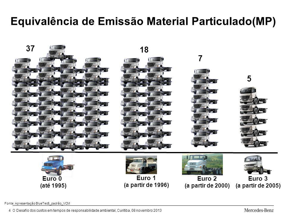 O Desafio dos custos em tempos de responsabilidade ambiental, Curitiba, 08 novembro 20134 Equivalência de Emissão Material Particulado(MP) Euro 0 (até 1995) Euro 3 (a partir de 2005) Euro 2 (a partir de 2000) Euro 1 (a partir de 1996) Fonte: Apresentação BlueTec5_padrão_VCM 5 18 37 7