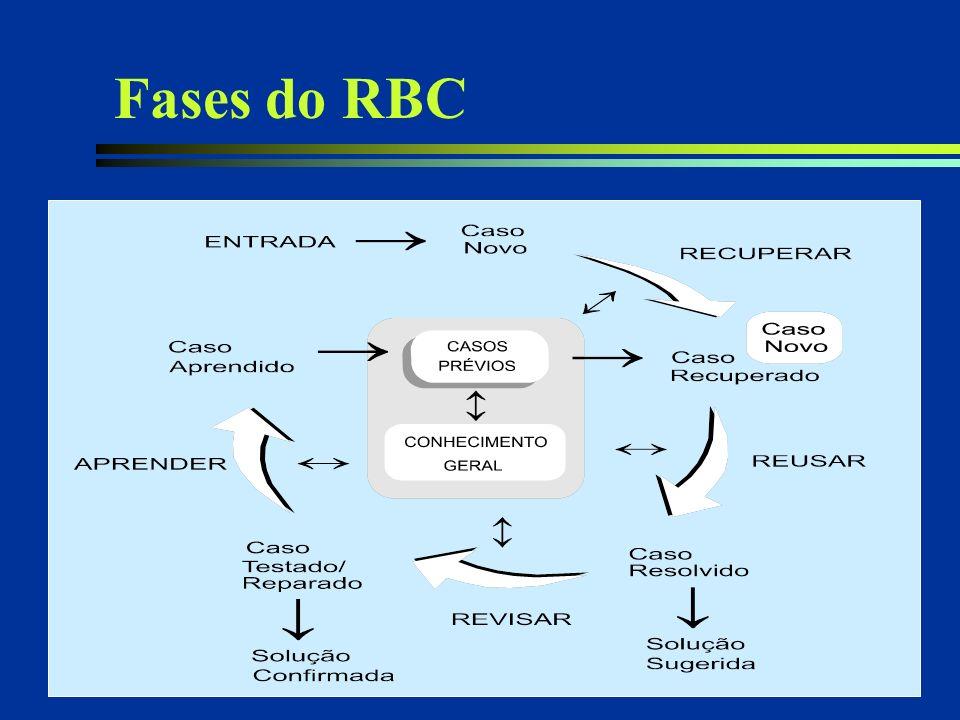 16 Fases do RBC l Em geral, sistemas de RBC estão relacionados aos processos: n Representação de Casos n Indexação de Casos n Armazenamento e Recupera