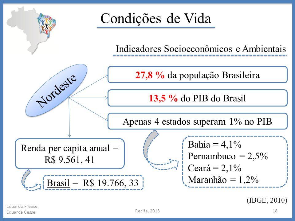 Recife, 201318 Eduardo Freese Eduarda Cesse Condições de Vida Indicadores Socioeconômicos e Ambientais Nordeste 27,8 % da população Brasileira 13,5 %