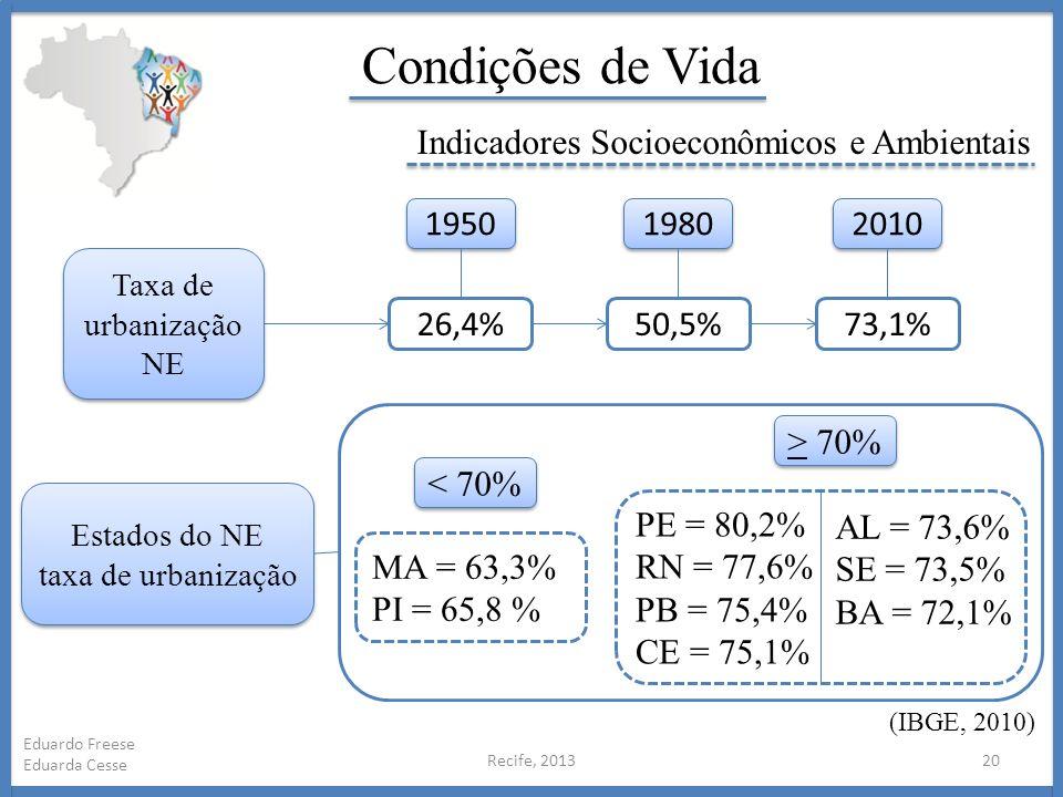 Recife, 201320 Eduardo Freese Eduarda Cesse Condições de Vida Indicadores Socioeconômicos e Ambientais (IBGE, 2010) Taxa de urbanização NE Taxa de urb
