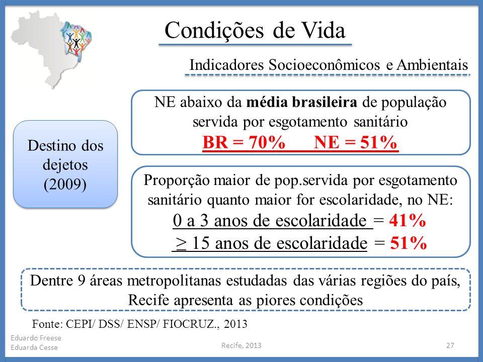 Recife, 201327 Eduardo Freese Eduarda Cesse Condições de Vida Indicadores Socioeconômicos e Ambientais Destino dos dejetos (2009) NE abaixo da média b