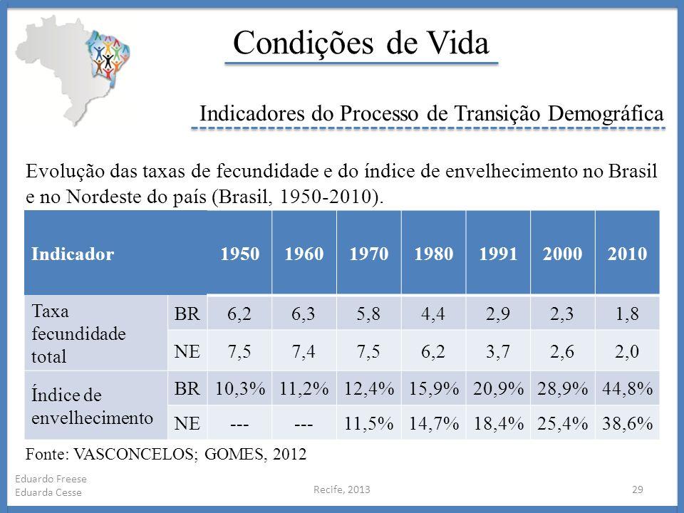 Recife, 201329 Eduardo Freese Eduarda Cesse Condições de Vida Indicadores do Processo de Transição Demográfica Indicador1950196019701980199120002010 T